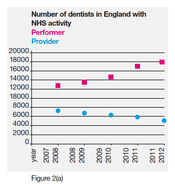 number of dentists in England
